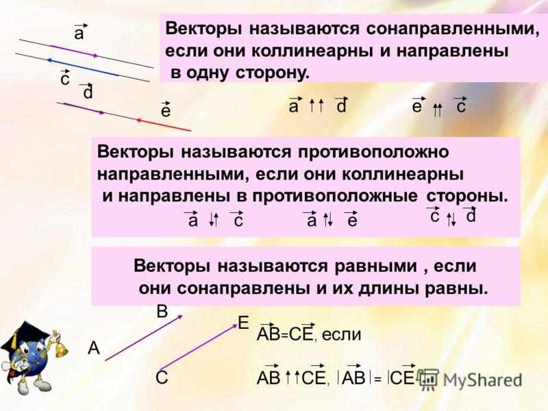 а с е d Векторы называются сонаправленными, если они коллинеарны и направлены в одну сторону. a d Векторы называются противоположно направленными, если они коллинеарны и направлены в противоположные стороны. а са е c d e c Векторы называются равными,