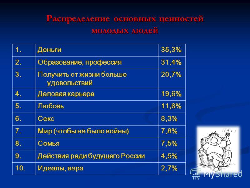 Распределение основных ценностей молодых людей 1.Деньги35,3% 2.Образование, профессия31,4% 3.Получить от жизни больше удовольствий 20,7% 4.Деловая карьера19,6% 5.Любовь11,6% 6.Секс8,3% 7.Мир (чтобы не было войны)7,8% 8.Семья7,5% 9.Действия ради будущ