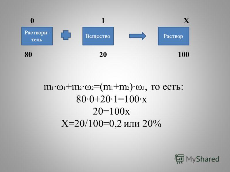 m 1 ·ω 1 +m 2 ·ω 2 =(m 1 +m 2 )·ω 3, то есть: 80·0+20·1=100·х 20=100х Х=20/100=0,2 или 20% 0 1 Х 80 20 100 Раствори- тель РастворВещество