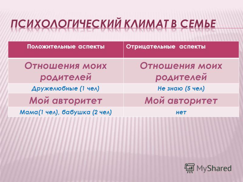 Положительные аспектыОтрицательные аспекты Отношения моих родителей Дружелюбные (1 чел)Не знаю (5 чел) Мой авторитет Мама(1 чел), бабушка (2 чел)нет