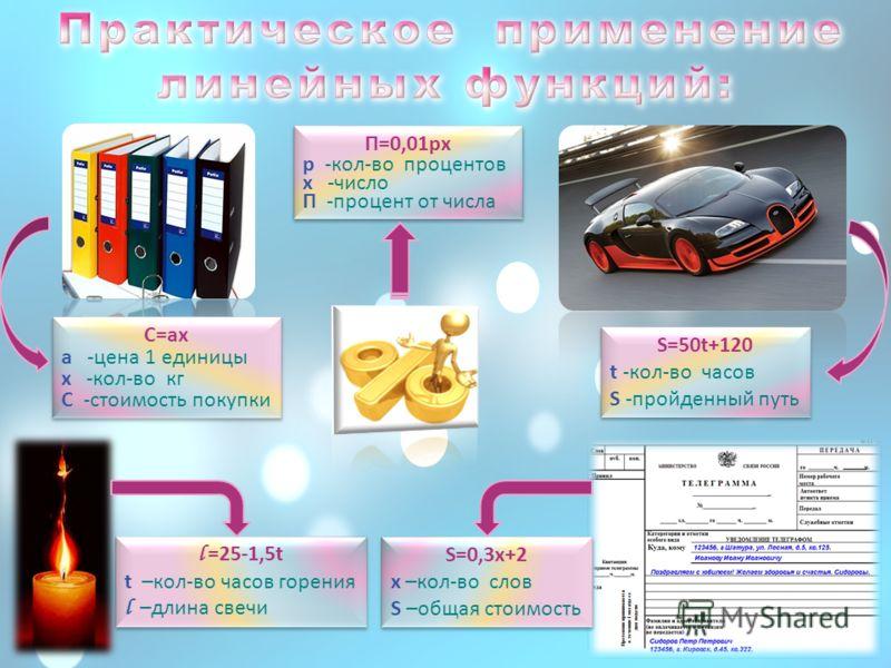 С=ах а -цена 1 единицы х -кол-во кг С -стоимость покупки С=ах а -цена 1 единицы х -кол-во кг С -стоимость покупки П=0,01рх р -кол-во процентов х -число П -процент от числа П=0,01рх р -кол-во процентов х -число П -процент от числа S=50t+120 t -кол-во