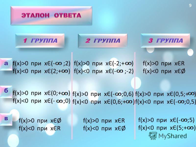 9 а а б б в в f(x)>0 при хЄ(- ;2) f(x)0 при хЄ(0;+ ) f(x)0 при хЄØ f(x)0 при хЄ(-2;+ ) f(x)0 при хЄ(- ;0,6) f(x)0 при хЄR f(x)0 при хЄR f(x)0 при хЄ(0,5;+ ) f(x)0 при хЄ(- ;5) f(x)