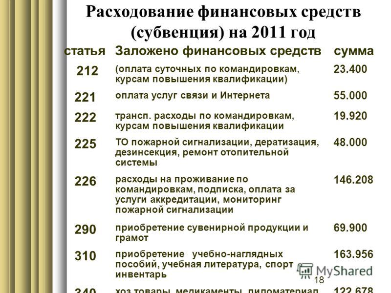 18 Расходование финансовых средств (субвенция) на 2011 год статьяЗаложено финансовых средствсумма 212 (оплата суточных по командировкам, курсам повышения квалификации) 23.400 221 оплата услуг связи и Интернета 55.000 222 трансп. расходы по командиров