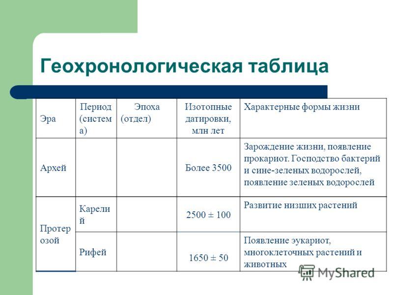Таблицы по биологии эры 9 класс