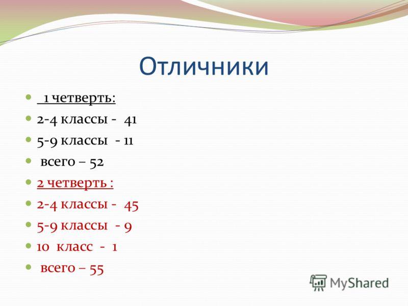 Отличники 1 четверть: 2-4 классы - 41 5-9 классы - 11 всего – 52 2 четверть : 2-4 классы - 45 5-9 классы - 9 10 класс - 1 всего – 55
