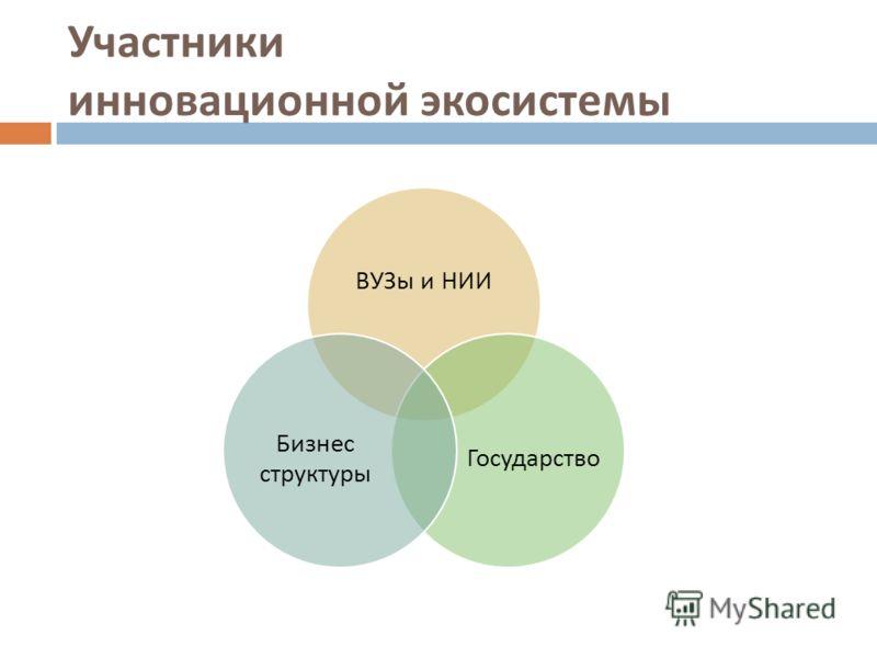Участники инновационной экосистемы ВУЗы и НИИ Государство Бизнес структуры
