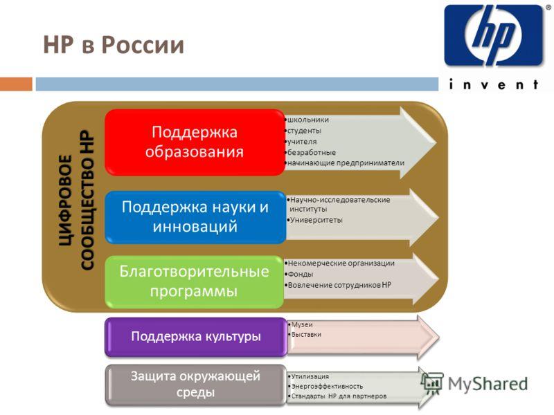 ЦИФРОВОЕ СООБЩЕСТВО HP HP в России