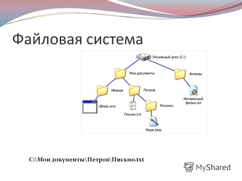 Файловая система С:\Мои документы\Петров\Письмо.txt