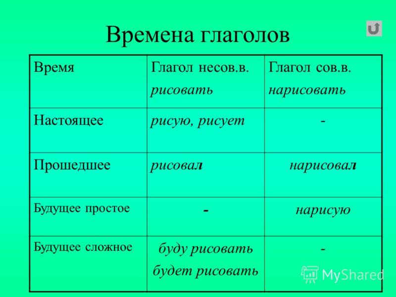 Образец Морфологического Разбора Глагола