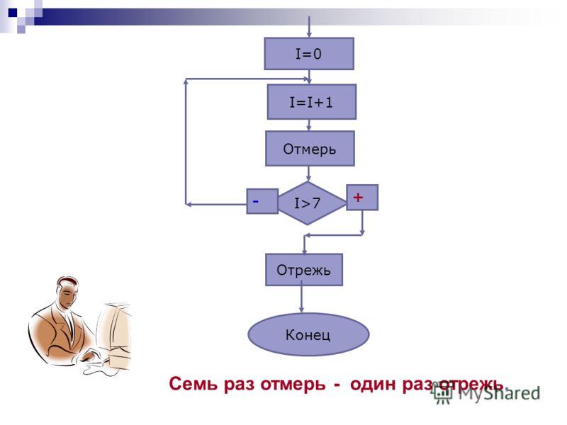 Семь раз отмерь - один раз отрежь. I=0 I=I+1 Отрежь I>7 - + Отмерь Конец