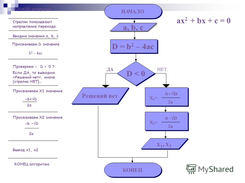 НАЧАЛО алгоритма НАЧАЛО Стрелки показывают направление перехода a, b, c ДА D < 0 НЕТ x 1, x 2 КОНЕЦ Вводим значения a, b, с Проверяем - D < 0 ? Если ДА, то выводим «Решений нет», иначе (стрелка НЕТ)… Присваиваем X1 значение Вывод x1, x2 КОНЕЦ алгорит