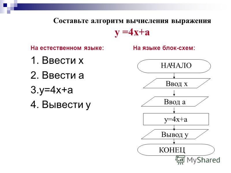 На естественном языке: На языке блок-схем: 1. Ввести х 2. Ввести a 3.у=4х+a 4. Вывести у у=4х+a Ввод х КОНЕЦ НАЧАЛО Ввод a Вывод у Составьте алгоритм вычисления выражения у =4х+a
