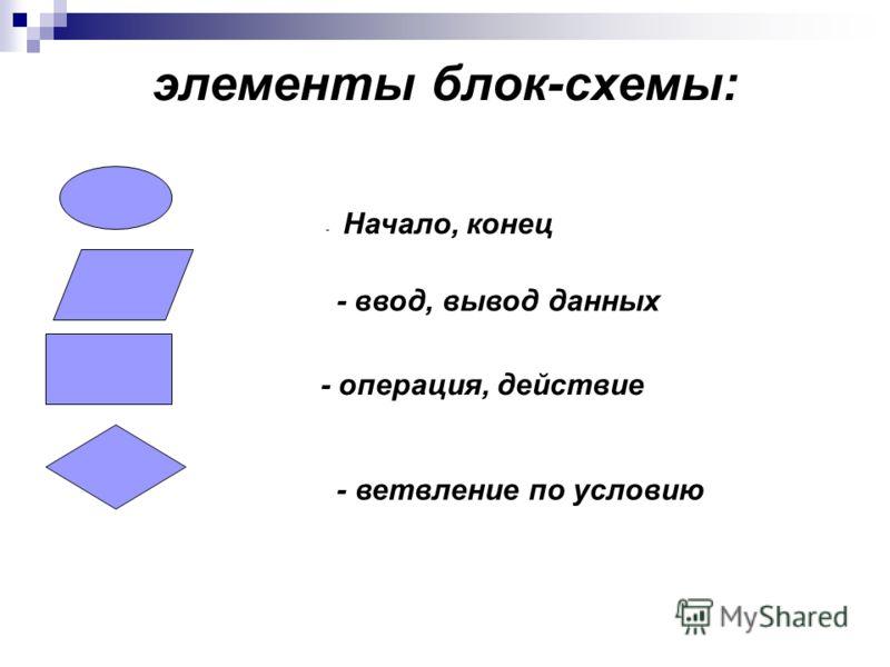 элементы блок-схемы: - Начало, конец - ввод, вывод данных - операция, действие - ветвление по условию
