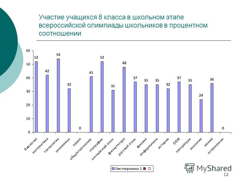 Участие учащихся 8 класса в школьном этапе всероссийской олимпиады школьников в процентном соотношении 12