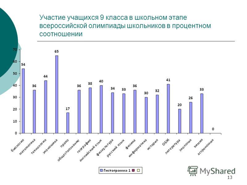 Участие учащихся 9 класса в школьном этапе всероссийской олимпиады школьников в процентном соотношении 13