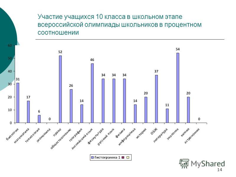Участие учащихся 10 класса в школьном этапе всероссийской олимпиады школьников в процентном соотношении 14