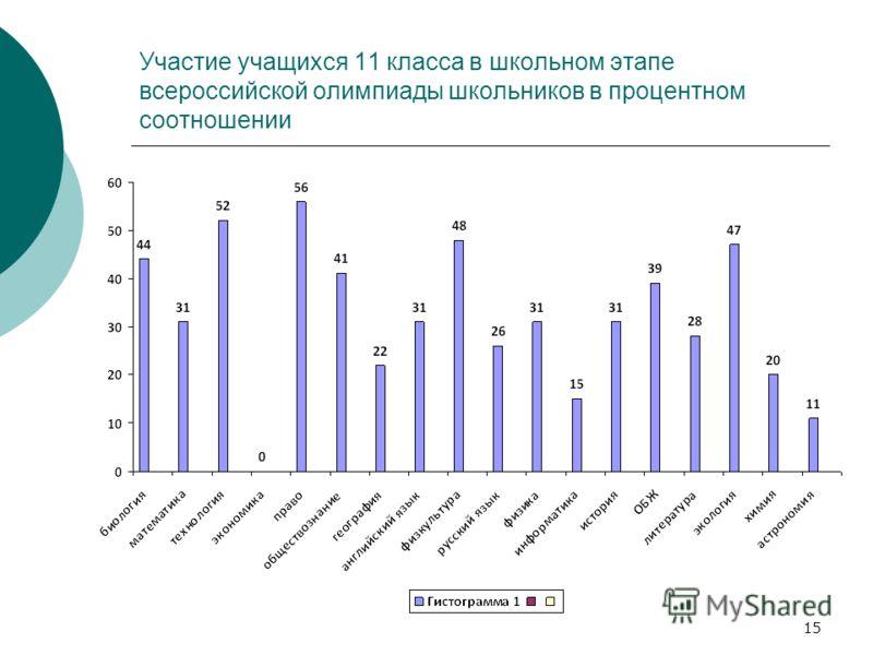 Участие учащихся 11 класса в школьном этапе всероссийской олимпиады школьников в процентном соотношении 15