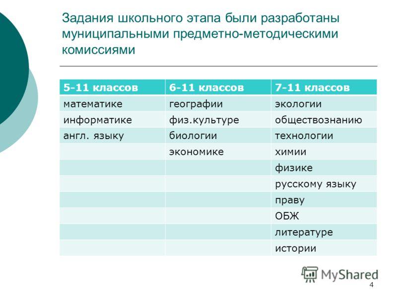 Задания школьного этапа были разработаны муниципальными предметно-методическими комиссиями 5-11 классов6-11 классов7-11 классов математикегеографииэкологии информатикефиз.культуреобществознанию англ. языкубиологиитехнологии экономикехимии физике русс