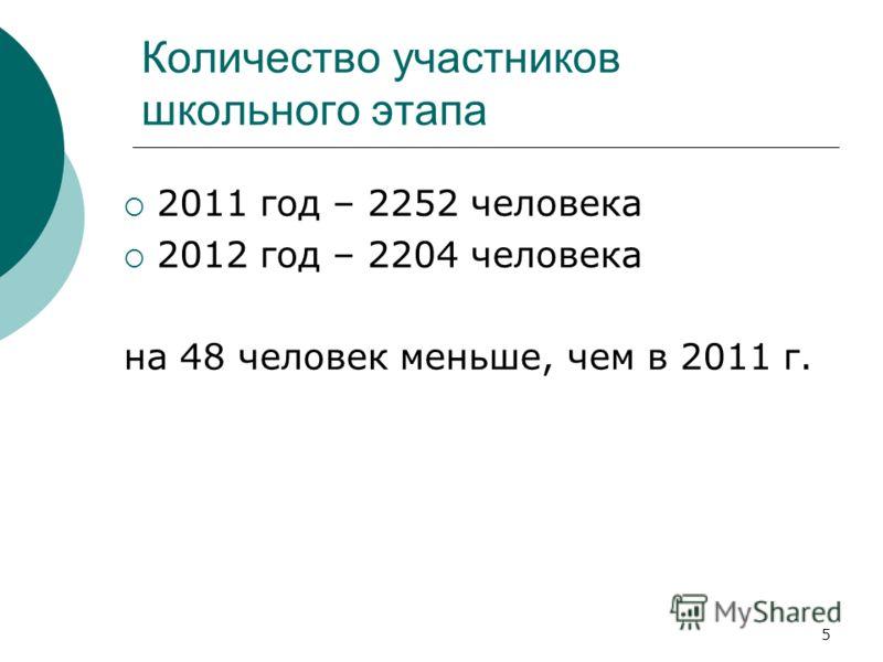 Количество участников школьного этапа 2011 год – 2252 человека 2012 год – 2204 человека на 48 человек меньше, чем в 2011 г. 5