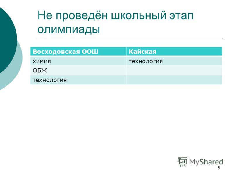 Не проведён школьный этап олимпиады Восходовская ООШКайская химиятехнология ОБЖ технология 8