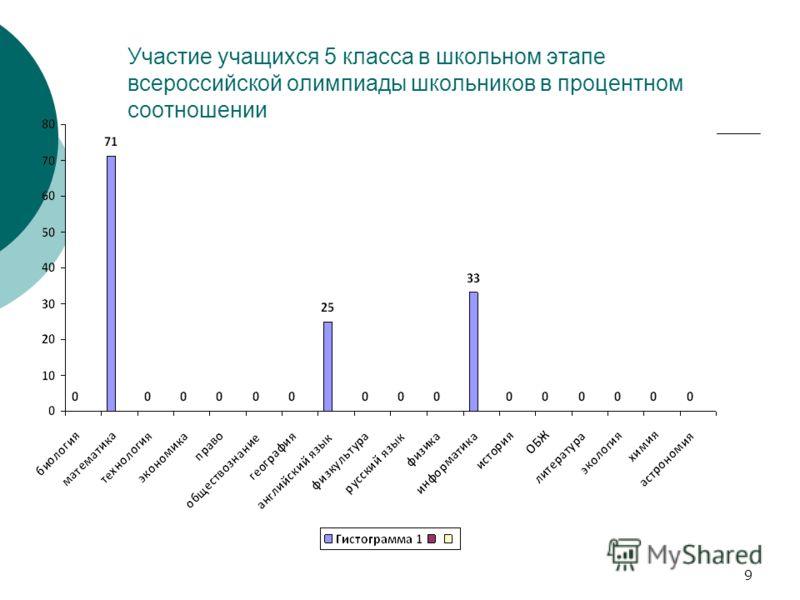 Участие учащихся 5 класса в школьном этапе всероссийской олимпиады школьников в процентном соотношении 9