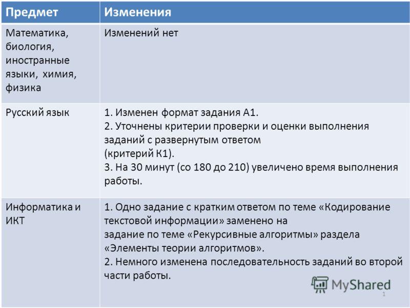 ПредметИзменения Математика, биология, иностранные языки, химия, физика Изменений нет Русский язык1. Изменен формат задания А1. 2. Уточнены критерии проверки и оценки выполнения заданий с развернутым ответом (критерий К1). 3. На 30 минут (со 180 до 2