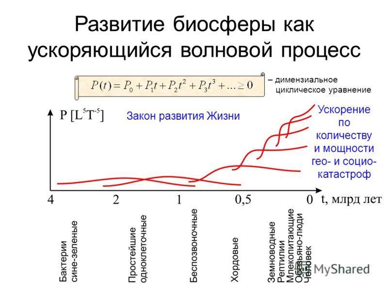 Развитие биосферы как ускоряющийся волновой процесс Ускорение по количеству и мощности гео- и социо- катастроф Закон развития Жизни – димензиальное циклическое уравнение