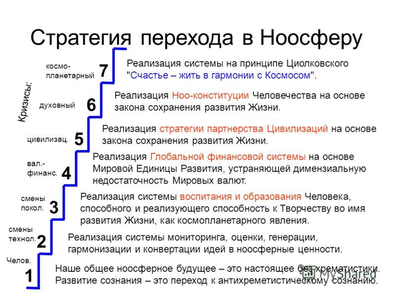 1 2 3 4 5 6 7 Стратегия перехода в Ноосферу Реализация системы на принципе Циолковского