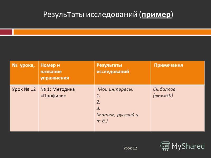 Урок 12 Резуль т аты исследований ( пример ) урока, Номер и название упражнения Результаты исследований Примечания Урок 12 1: Методика « Профиль » Мои интересы : 1. 2. 3. ( матем, русский и т. д.) Ск. баллов (max=5 б )