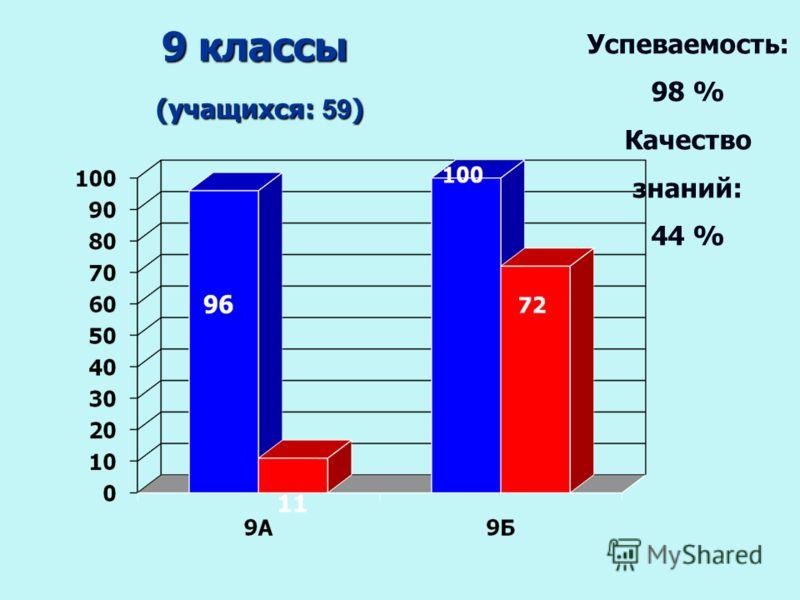 9 классы (учащихся: 59 ) (учащихся: 59 ) Успеваемость: 98 % Качество знаний: 44 %