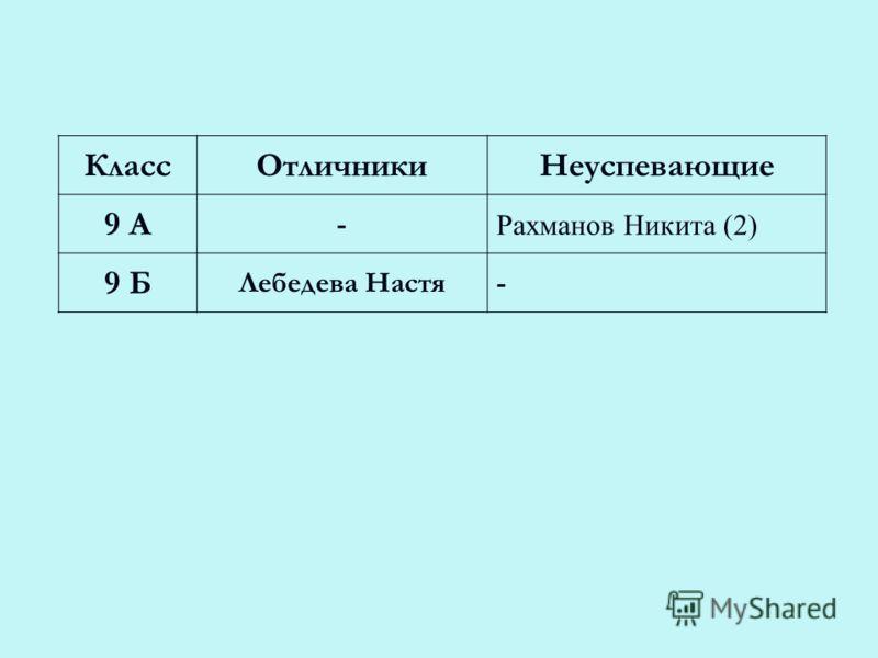 КлассОтличникиНеуспевающие 9 А - Рахманов Никита (2) 9 Б Лебедева Настя-