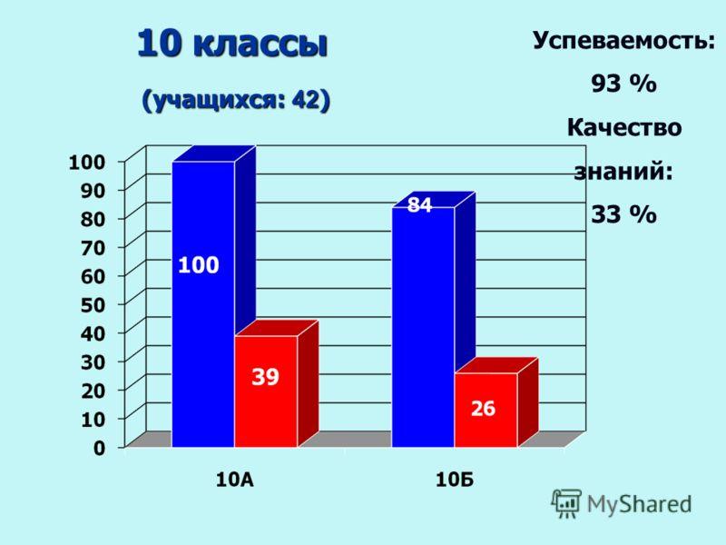 10 классы (учащихся: 42 ) (учащихся: 42 ) Успеваемость: 93 % Качество знаний: 33 %