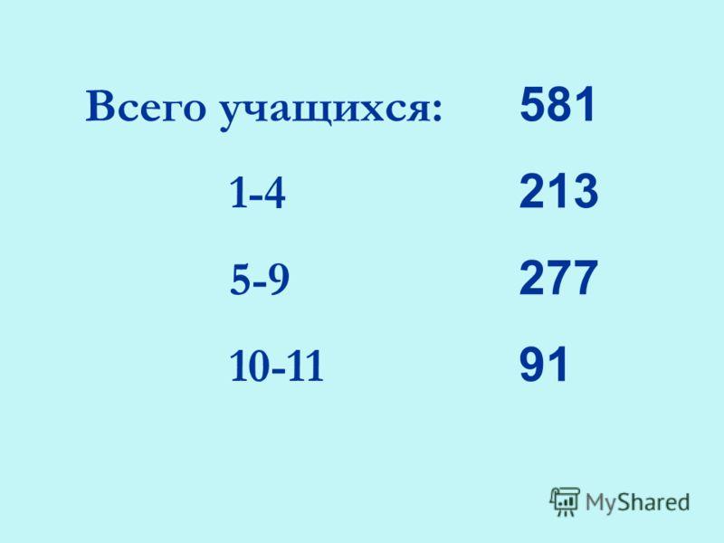 Всего учащихся: 581 1-4 213 5-9 277 10-11 91