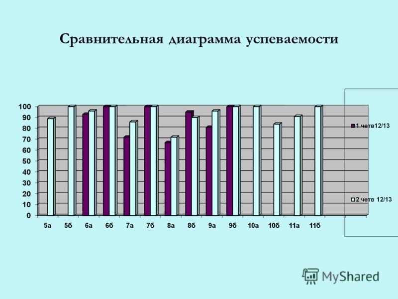 Сравнительная диаграмма успеваемости