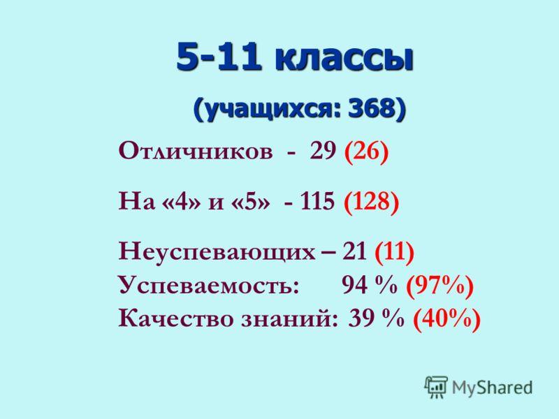 5-11 классы (учащихся: 368) Отличников - 29 (26) На «4» и «5» - 115 (128) Неуспевающих – 21 (11) Успеваемость: 94 % (97%) Качество знаний: 39 % (40%)
