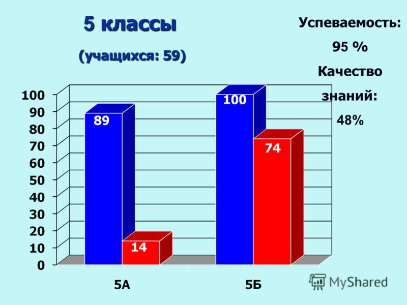 5 классы (учащихся: 59) (учащихся: 59) Успеваемость: 9 5 % Качество знаний: 48%