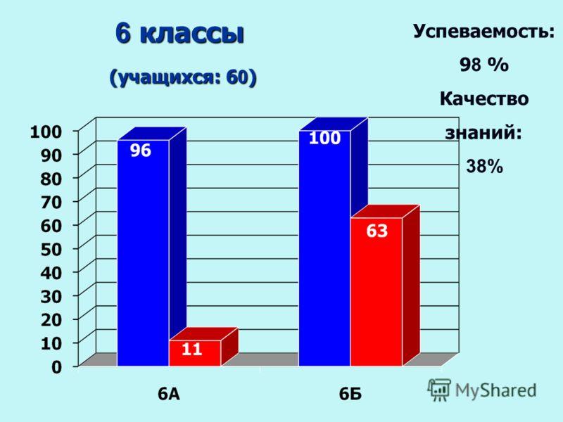 6 классы (учащихся: 6 0 ) (учащихся: 6 0 ) Успеваемость: 9 8 % Качество знаний: 38%