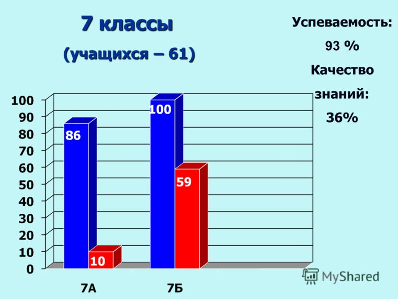 7 классы (учащихся – 61) (учащихся – 61) Успеваемость: 93 % Качество знаний: 36%