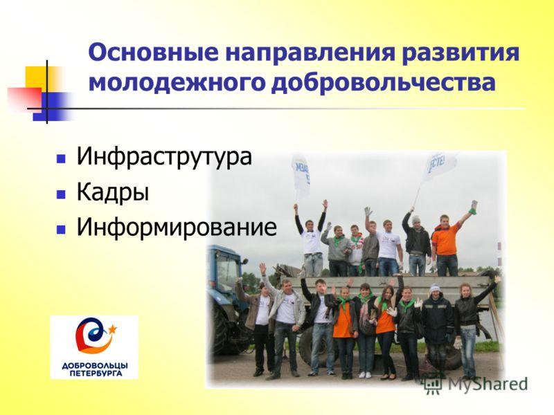 Основные направления развития молодежного добровольчества Инфраструтура Кадры Информирование