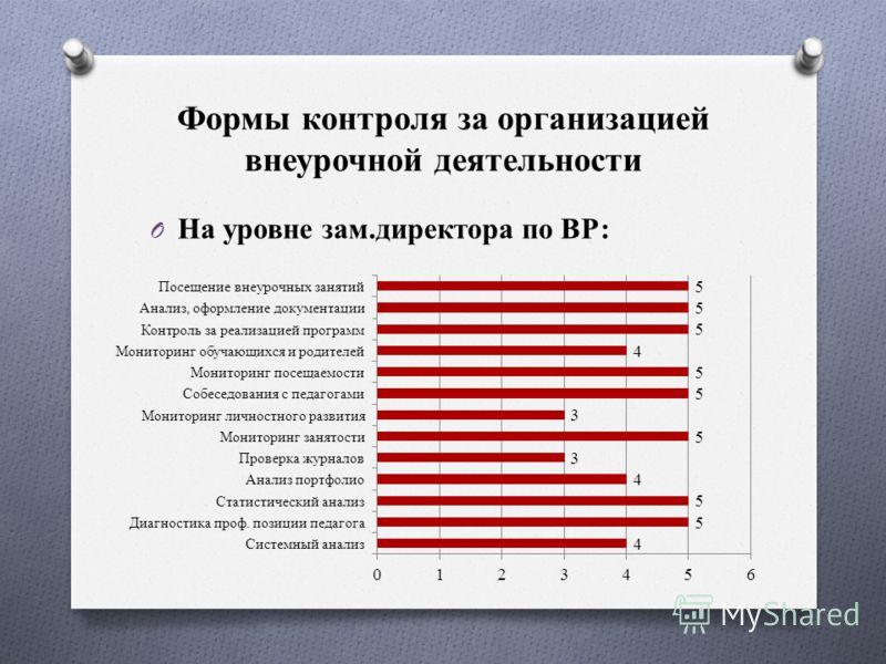 Формы контроля за организацией внеурочной деятельности O На уровне зам.директора по ВР: