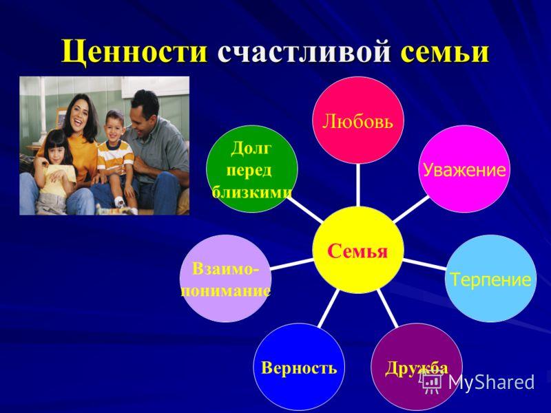 Ценности счастливой семьи Семья Любовь УважениеТерпение ДружбаВерность Взаимо- понимание Долг перед близкими