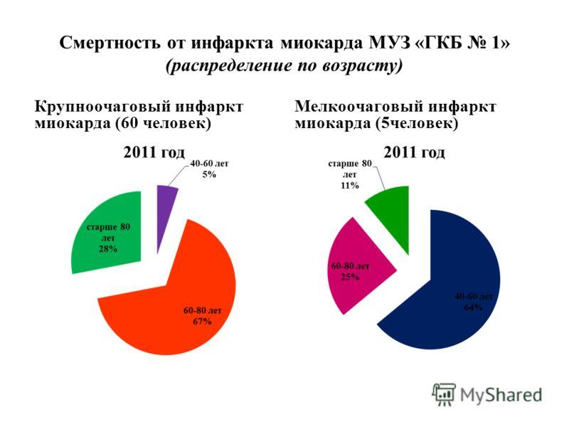 Смертность от инфаркта миокарда МУЗ «ГКБ 1» (распределение по возрасту) Крупноочаговый инфаркт миокарда (60 человек) Мелкоочаговый инфаркт миокарда (5человек)