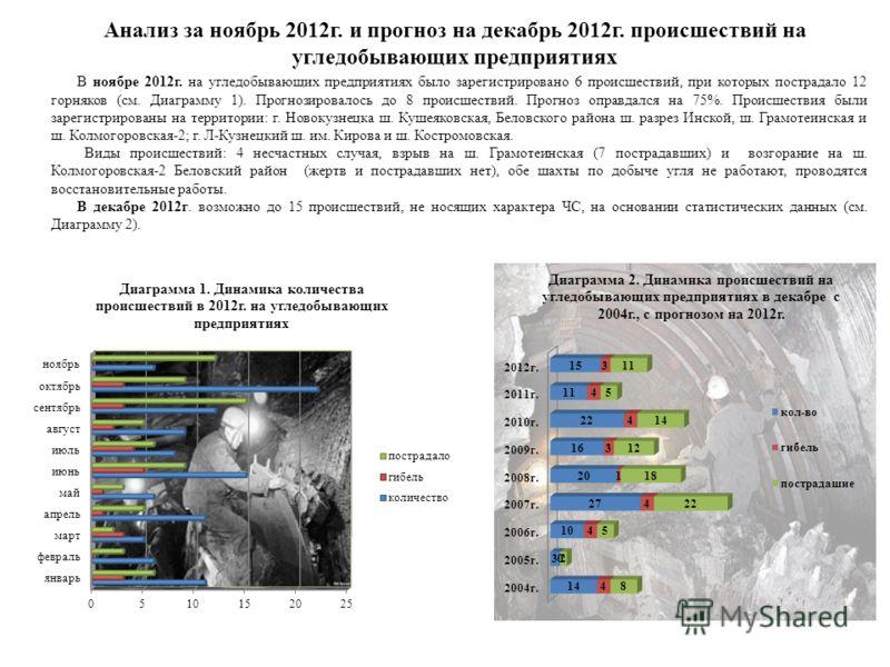 Анализ за ноябрь 2012г. и прогноз на декабрь 2012г. происшествий на угледобывающих предприятиях В ноябре 2012г. на угледобывающих предприятиях было зарегистрировано 6 происшествий, при которых пострадало 12 горняков (см. Диаграмму 1). Прогнозировалос