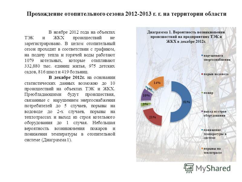 Прохождение отопительного сезона 2012-2013 г. г. на территории области В ноябре 2012 года на объектах ТЭК и ЖКХ происшествий не зарегистрировано. В целом отопительный сезон проходит в соответствии с графиком, на подачу тепла и горячей воды работают 1
