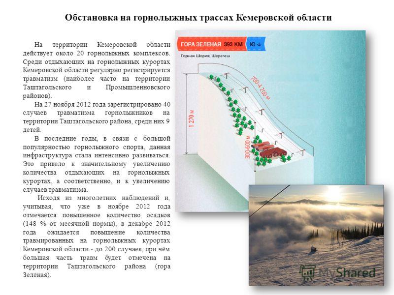Обстановка на горнолыжных трассах Кемеровской области На территории Кемеровской области действует около 20 горнолыжных комплексов. Среди отдыхающих на горнолыжных курортах Кемеровской области регулярно регистрируется травматизм (наиболее часто на тер
