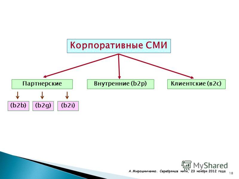18 Корпоративные СМИ ПартнерскиеКлиентские (в2с)Внутренние (b2p) (b2b)(b2g)(b2i) А.Мирошниченко. Серебряные нити, 23 ноября 2012 года