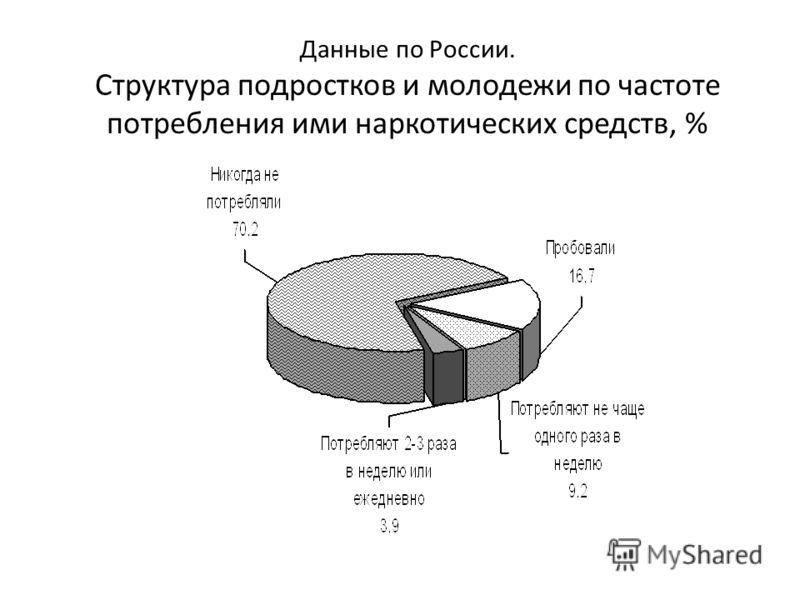 Данные по России. Структура подростков и молодежи по частоте потребления ими наркотических средств, %