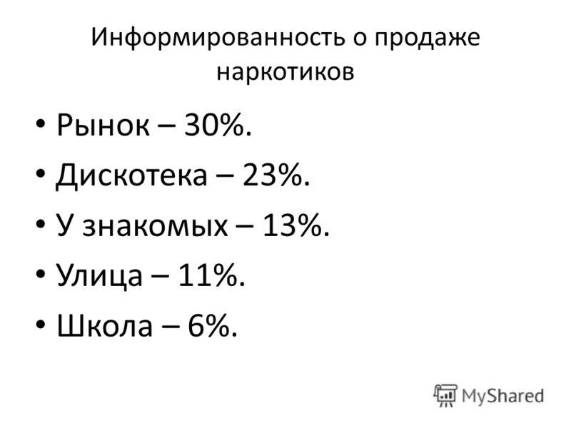 Информированность о продаже наркотиков Рынок – 30%. Дискотека – 23%. У знакомых – 13%. Улица – 11%. Школа – 6%.