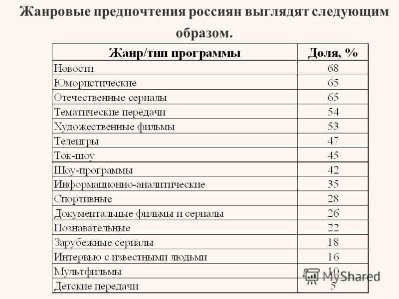 Жанровые предпочтения россиян выглядят следующим образом.