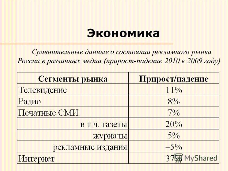 Экономика Сравнительные данные о состоянии рекламного рынка России в различных медиа (прирост-падение 2010 к 2009 году)